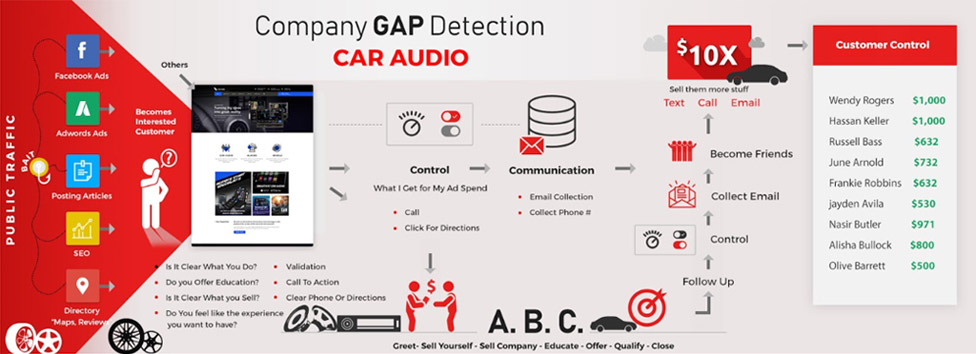 GAP Detection Infographics - OTMM Digital Marketing